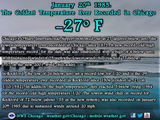 Coldest Chicago Temp -27 on 1-20-85